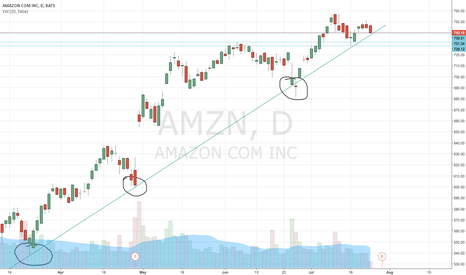 AMZN: Buy on the dip AMZN