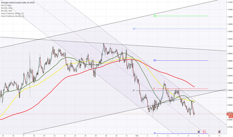 AUDCAD: AUDCAD 4H Chart: Pair confined by bearish pattern