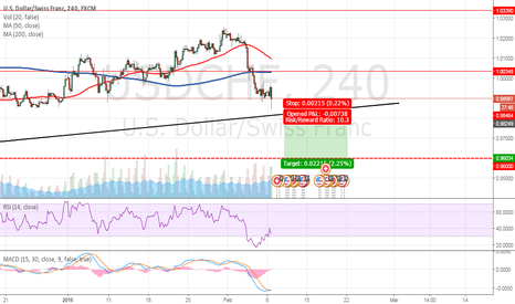 USDCHF: Forex Market Analysis And Trading Tips