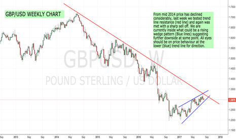 GBPUSD: GBP/USD further downside expected...