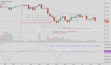 EURUSD: EUR/USD Short-term downside seems over for tonight