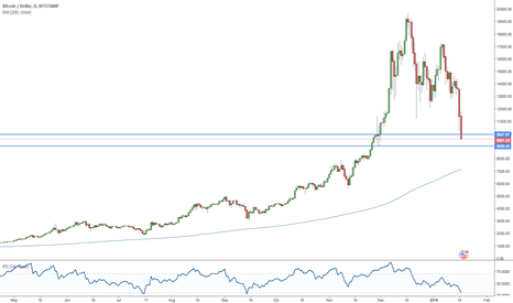 BTCUSD: Bitcoin Tests Demand Zone in Daily Chart