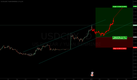USDCNY: CNY FURTHER DEVALUATION! (RED IS GOOD!)