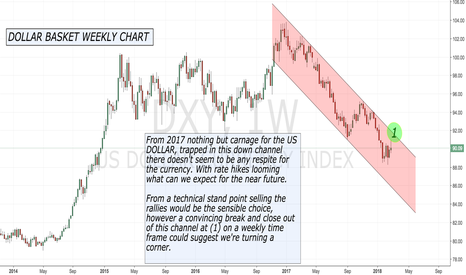 DXY: Carnage for the DOLLAR !