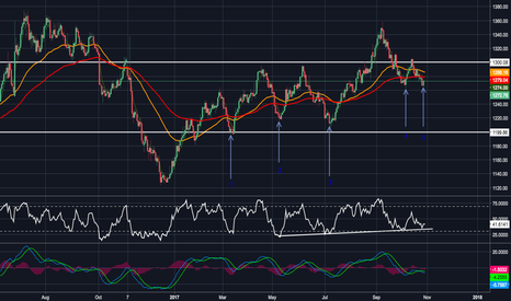 XAUUSD: Updated look on gold - Q4
