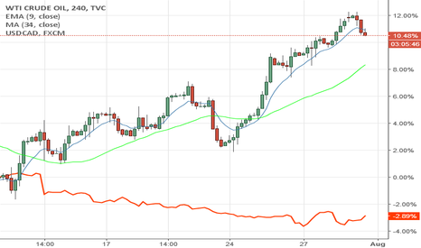 USOIL: As oil rises cad strengthens against dollar