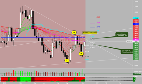 AUDNZD: AUDNZD Wait and See