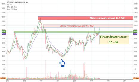 CGPOWER: CG Power and Industrial Solutions Chart Analysis    {on request}