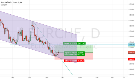 EURCHF: EURCHF, time to  enter long