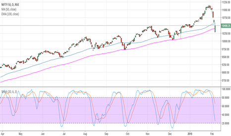 NIFTY: NIFTY SUPPORT AT 100 DMA