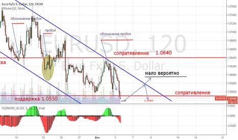 EURUSD: Euro-USD Катимся вниз цель 1.0450