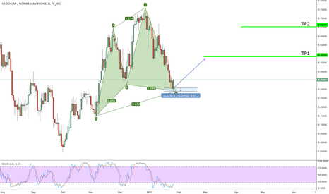 USDNOK: Active bullish cypher on USDNOK