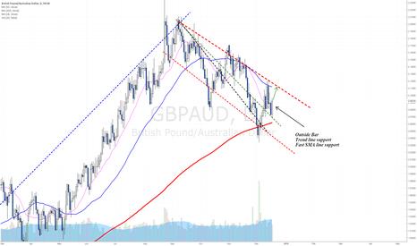 GBPAUD: Potential short term bullish reversal - Outside Bar