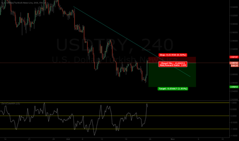 USDTRY: USDTRY downtrend to continue. Great drop coming soon!