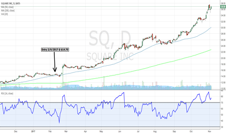 SQ: $SQ Entry and current standing