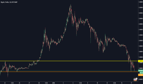 XRPUSD: Double bottom to end it all