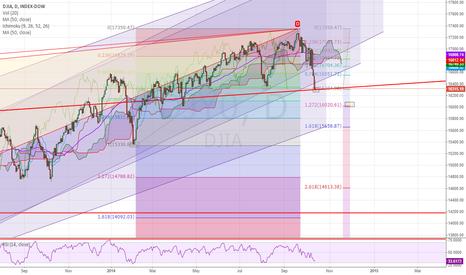 DJI: The DJIA and the FIBS