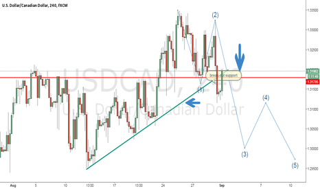 USDCAD: usd/cad break out