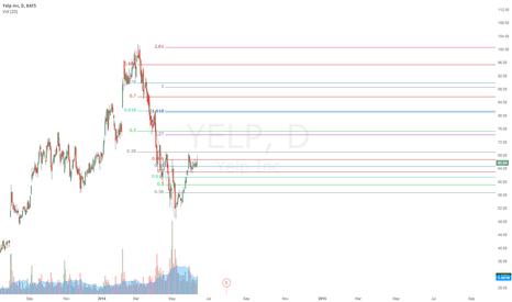 YELP: fib grid