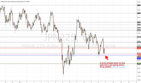 JPN225: Waiting for a drop through Support.