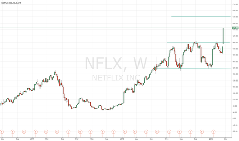 NFLX: NFLX BIG Breakout From 8 Months Rectangle