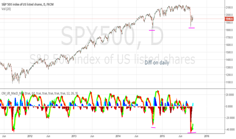SPX500: diff on daily