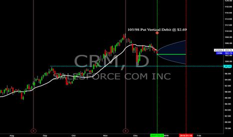 CRM: CRM - Jan.'18 Exp. Put Vertical Debit Spread