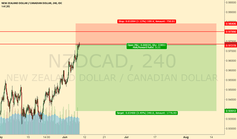 NZDCAD: sell down tank short move