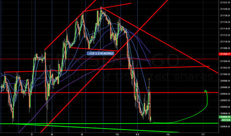 SPX500: 2085 strong support level