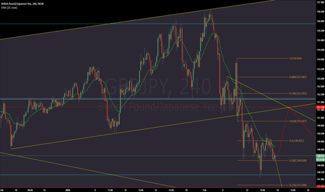 GBPJPY: GBPJPY - long to short