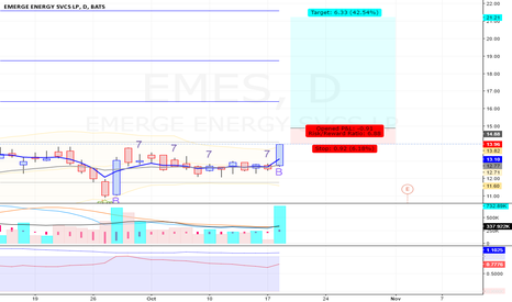 EMES: EMES - Long - Swing