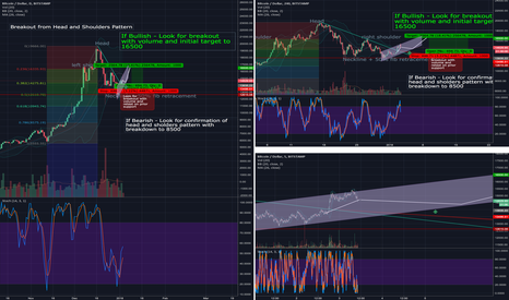BTCUSD: Breakout from Head and Shoulders Pattern
