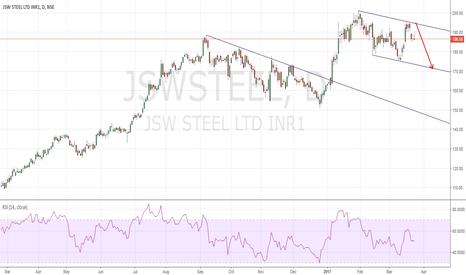 JSWSTEEL: JSW STeel Short : Descending Channel & Gap