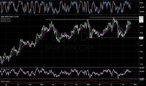 BAC: Initiating Long stock