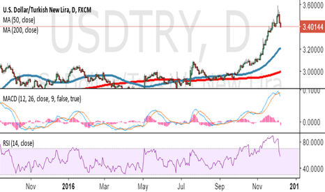USDTRY: US DOLLAR eND OF RALLY.. TIME FOR XAUUSD USDTRY...