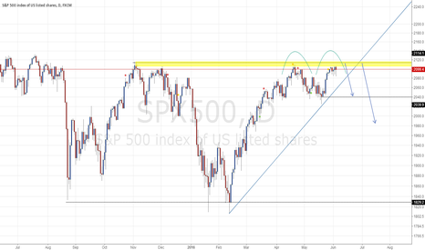 SPX500: SPX500 Afternoon view