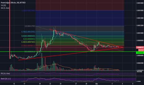 POWRBTC: POWRBTC - watch out for the BREAK OUT!
