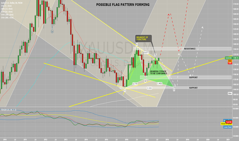 XAUUSD: Possible FLAG Pattern on Monthly w/ additional Harmonic - LONG