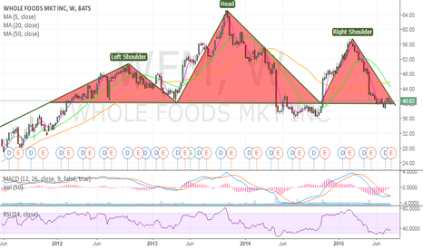 WFM: Head and Shoulders on the weekly