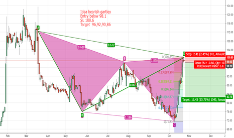 IDEA: Idea short based on Improper Bearish Gartley