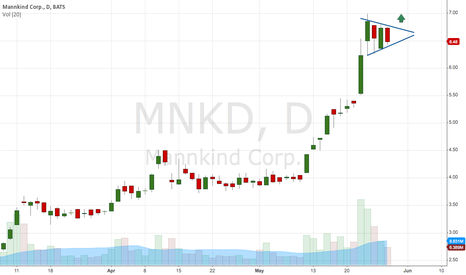 MNKD: $MNKD Bull Flag