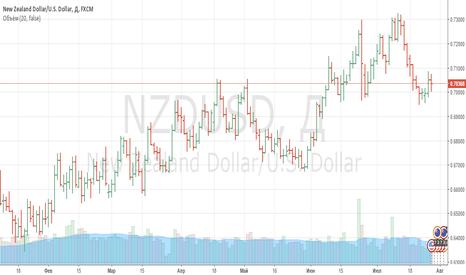 NZDUSD: Покупка пары NZDUSD
