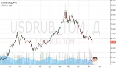 USDRUB_TOM: Рубль будет падать!