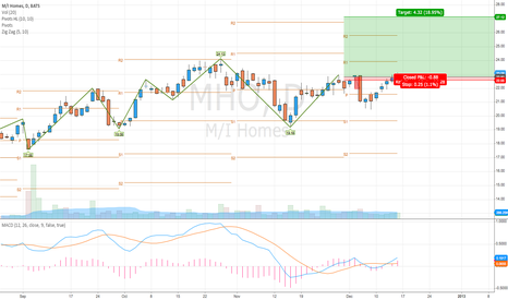 MHO: $MHO Long Position