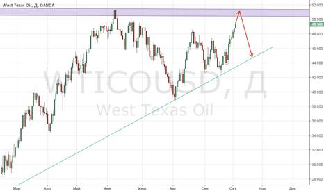WTICOUSD: Готовимся к продажам нефти WTI!