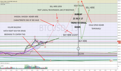 BTCUSD: Bitcoin - Just What Should You Do over the next 96 Hours?