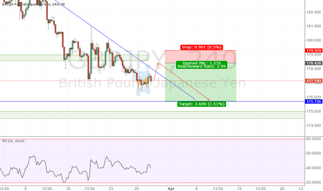GBPJPY: Potential Continuing down to next support level