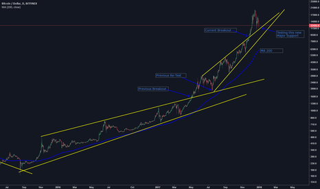 BTCUSD: Bitcoin Price, Which Way Will It Go?