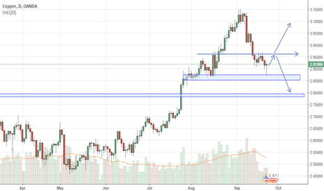 XCUUSD: Copper update