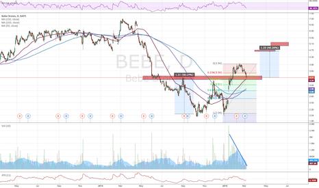 BEBE: BEBE potential support after breakout